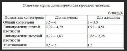 Нормы холестерина +в крови у женщин: таблица